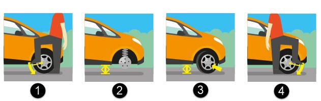 Comment changer une roue de voiture